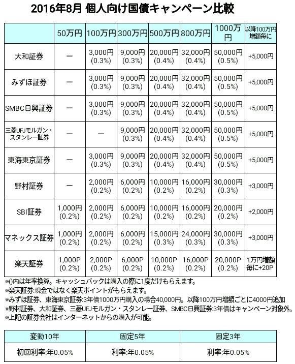 個人向け国債キャッシュバックキャンペーン【2016年8月】