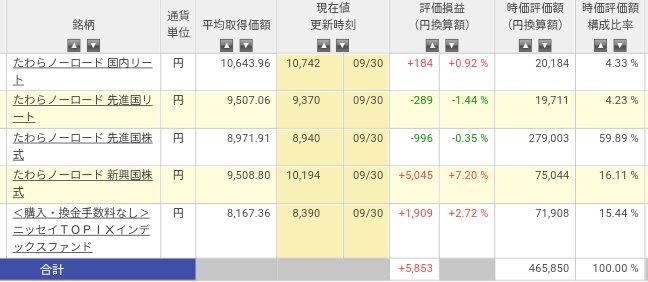 2016年9月末インデックス投資運用状況
