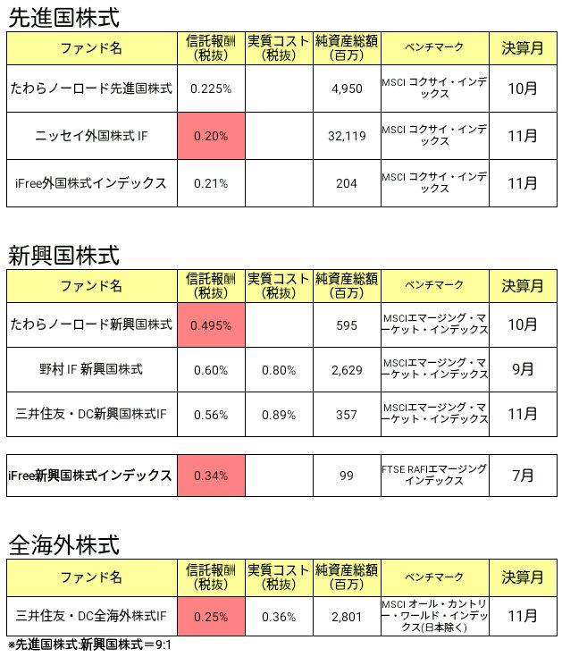 外国株式インデックスファンド比較