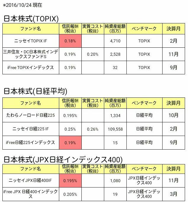 日本株式インデックスファンド比較