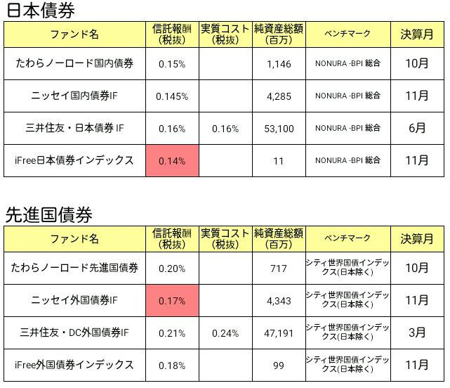 債券インデックスファンド比較