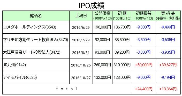 2016年10月末IPO運用状況