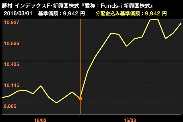 funds-i新興国株式