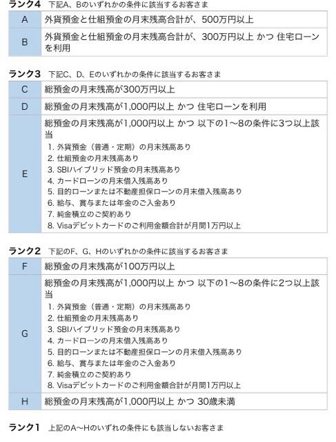 住信SBIネット銀行振込手数料2