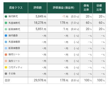 松井証券投信工房運用状況2017年6月末