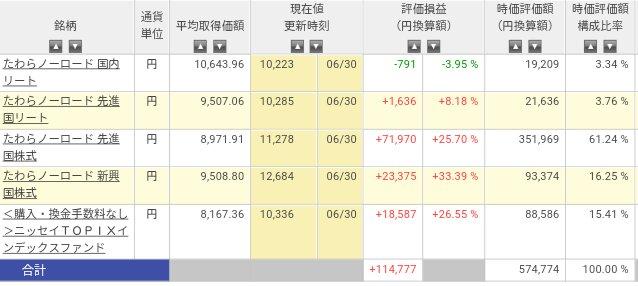 楽天証券運用状況2017年6月末