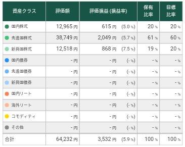 松井証券投信工房解約時損益
