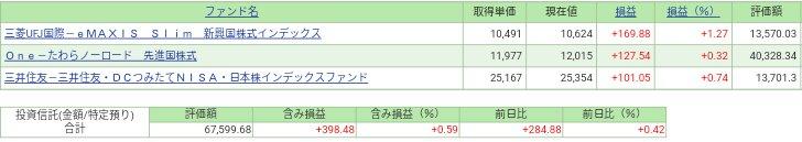 SBI証券毎営業日積立運用状況