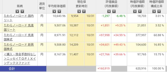 インデックス・ナンピン投資【長期】運用状況