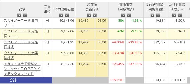 楽天証券 インデックス・ナンピン投資