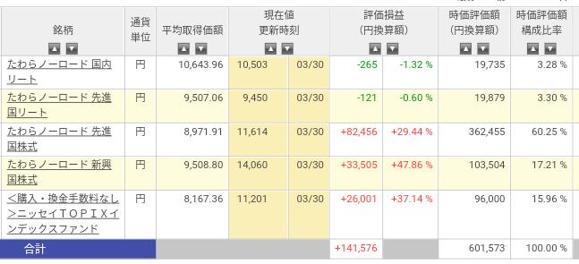 楽天証券 ナンピン投信