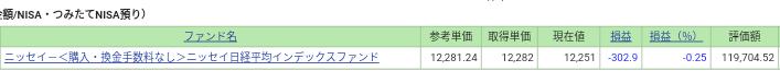 SBI証券 ナンピン投信