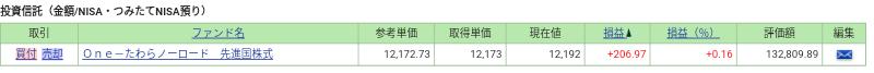 毎営業日積立 先進国株式インデックスファンド