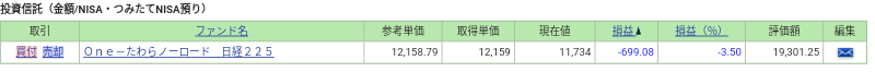 ナンピン投資No.2