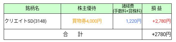 クリエイトSDホールディングス株主優待