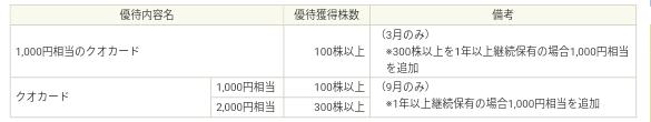 ティーガイア(3738)株主優待情報