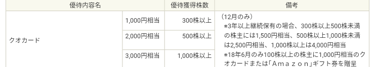株主優待 クオカード