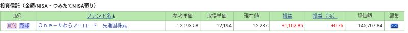 毎営業日積立 先進国株式