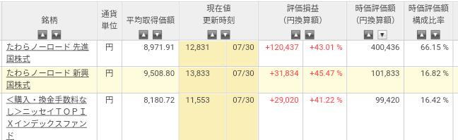 楽天証券 ナンピン投信 2018年7月末